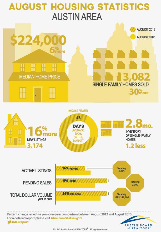 August-housing-stats