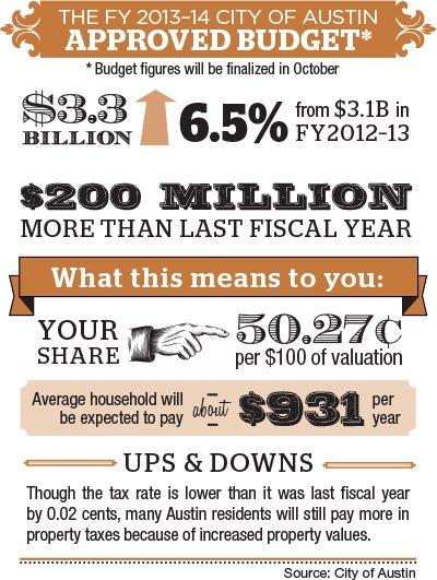 Austin budget