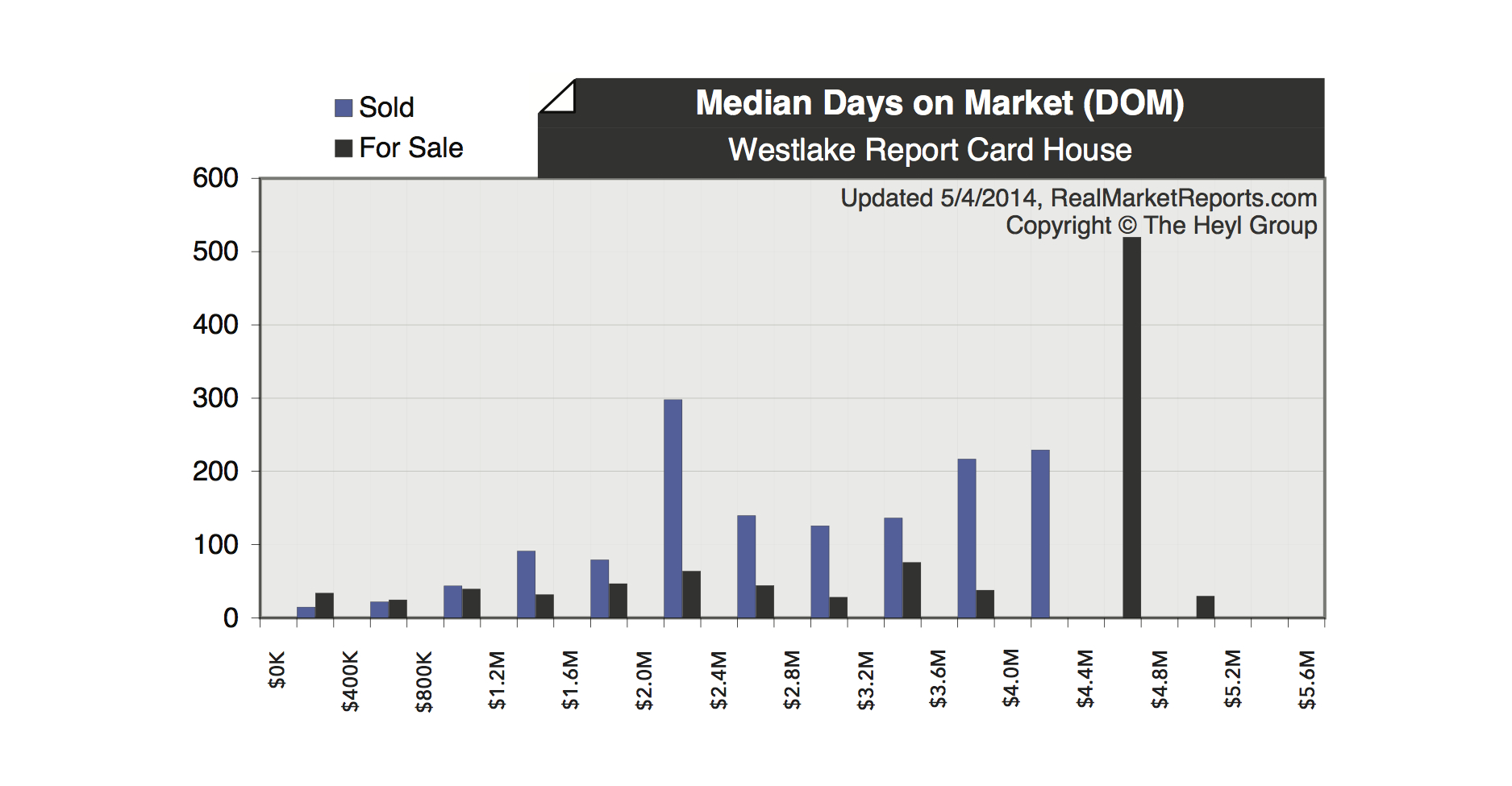 Westlake Real Estate Report Card - May  copy